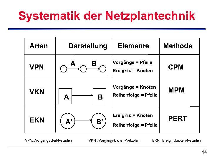 Systematik der Netzplantechnik Arten Darstellung VPN A VKN EKN B Elemente Methode Vorgänge =