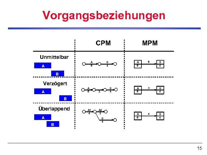 Vorgangsbeziehungen CPM MPM Unmittelbar A 6 A A 6 B 4 A 6 8