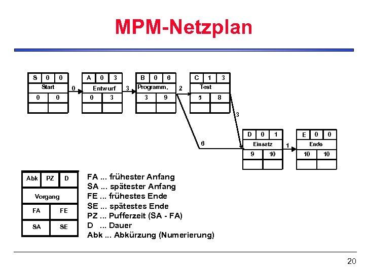 MPM-Netzplan S 0 0 A Start 0 0 3 Entwurf 0 3 B 3