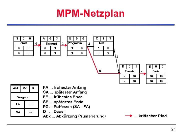 MPM-Netzplan S 0 0 A Start 0 0 3 Entwurf B 3 0 6