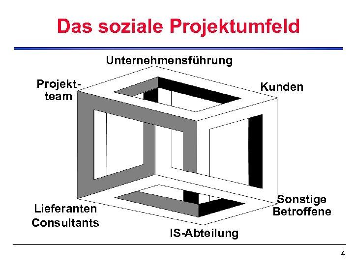 Das soziale Projektumfeld Unternehmensführung Projektteam Lieferanten Consultants Kunden Sonstige Betroffene IS-Abteilung 4