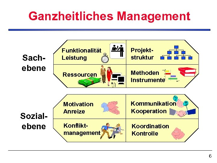 Ganzheitliches Management Sachebene Sozialebene Funktionalität Leistung Projektstruktur Ressourcen Methoden Instrumente Motivation Anreize Kommunikation Kooperation