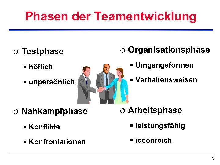 Phasen der Teamentwicklung ¦ Testphase ¦ Organisationsphase § höflich § unpersönlich ¦ § Umgangsformen