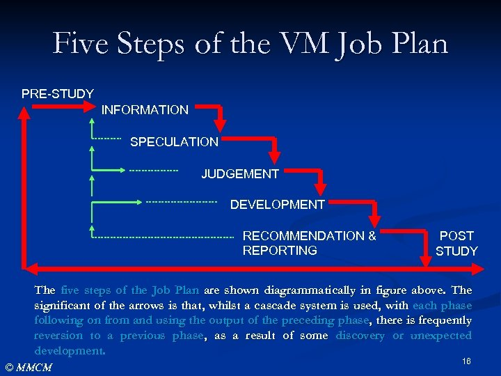 Five Steps of the VM Job Plan PRE-STUDY INFORMATION SPECULATION JUDGEMENT DEVELOPMENT RECOMMENDATION &