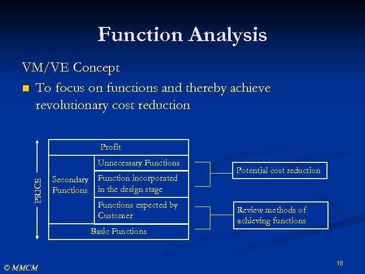 Function Analysis VM/VE Concept n To focus on functions and thereby achieve revolutionary cost