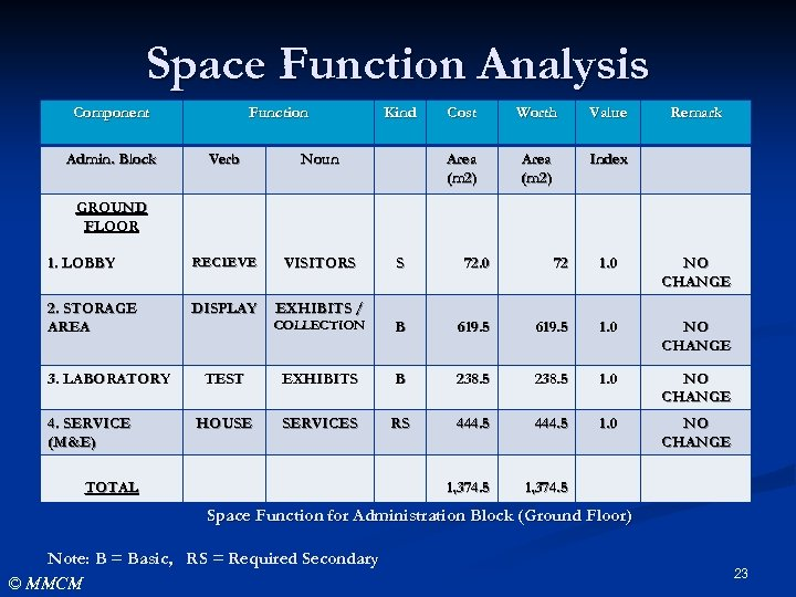 Space Function Analysis Component Admin. Block Function Verb RECIEVE VISITORS 2. STORAGE AREA DISPLAY