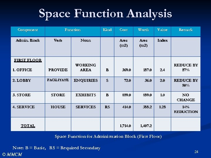 Space Function Analysis Component Admin. Block Function Kind Cost Worth Value Area (m 2)