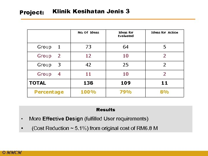 Project: Klinik Kesihatan Jenis 3 No. Of Ideas for Evaluated Ideas for Action Group
