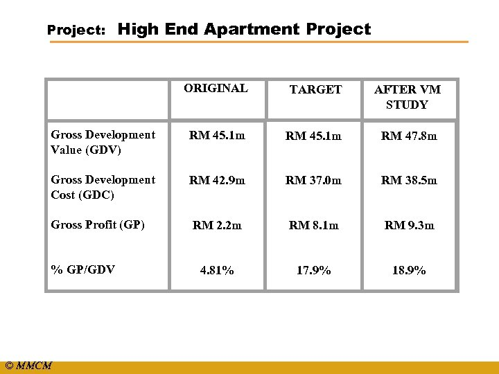 Project: High End Apartment Project ORIGINAL TARGET AFTER VM STUDY Gross Development Value (GDV)