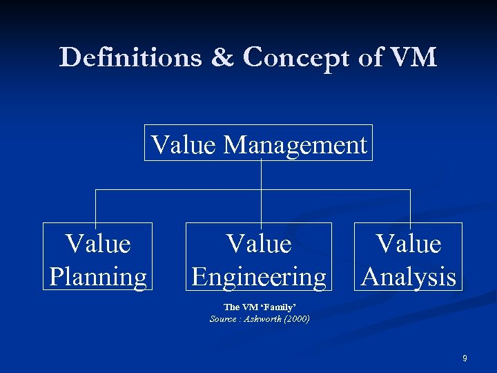 Definitions & Concept of VM Value Management Value Planning Value Engineering Value Analysis The