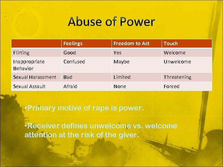 Abuse of Power Feelings Freedom to Act Touch Flirting Good Yes Welcome Inappropriate Behavior