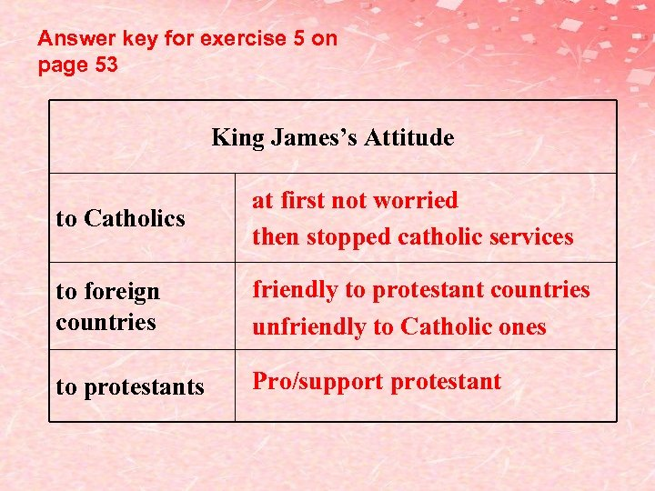 Answer key for exercise 5 on page 53 King James's Attitude to Catholics at