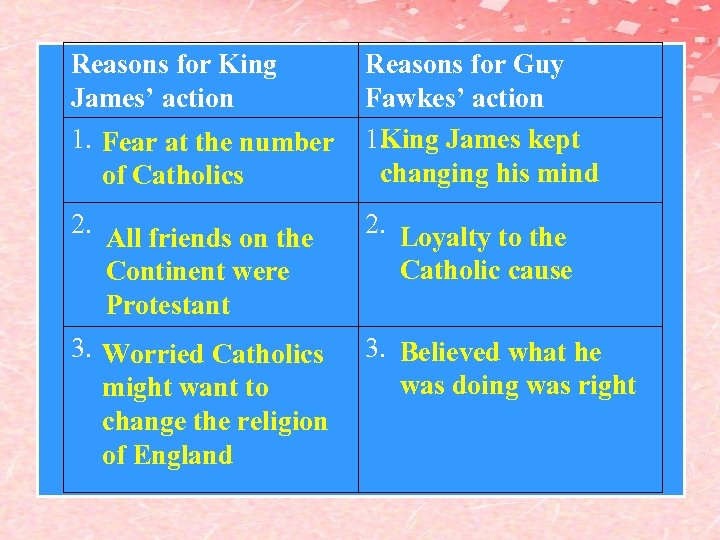 Reasons for King James' action 1. Fear at the number of Catholics Reasons for