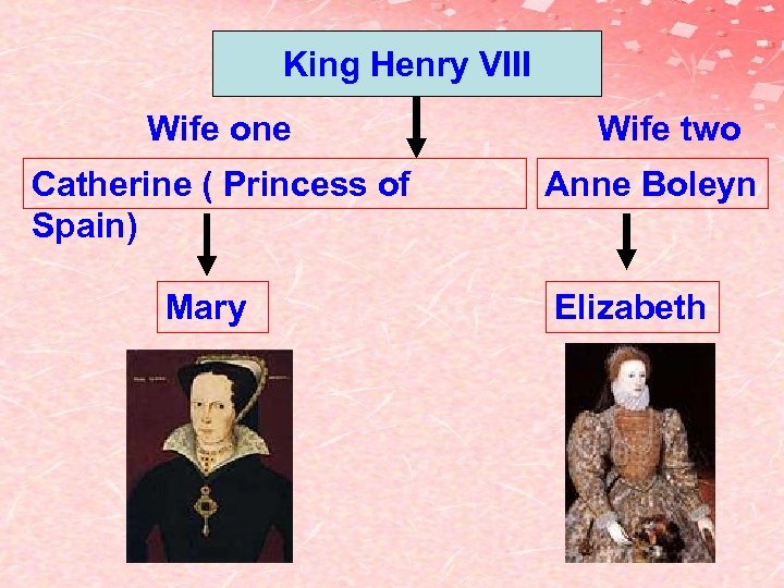 King Henry VIII Wife one Catherine ( Princess of Spain) Mary Wife two Anne