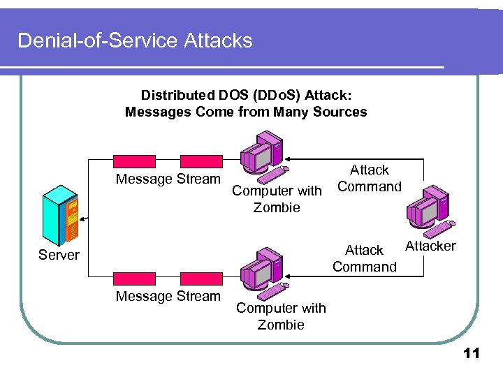 Denial-of-Service Attacks Distributed DOS (DDo. S) Attack: Messages Come from Many Sources Message Stream