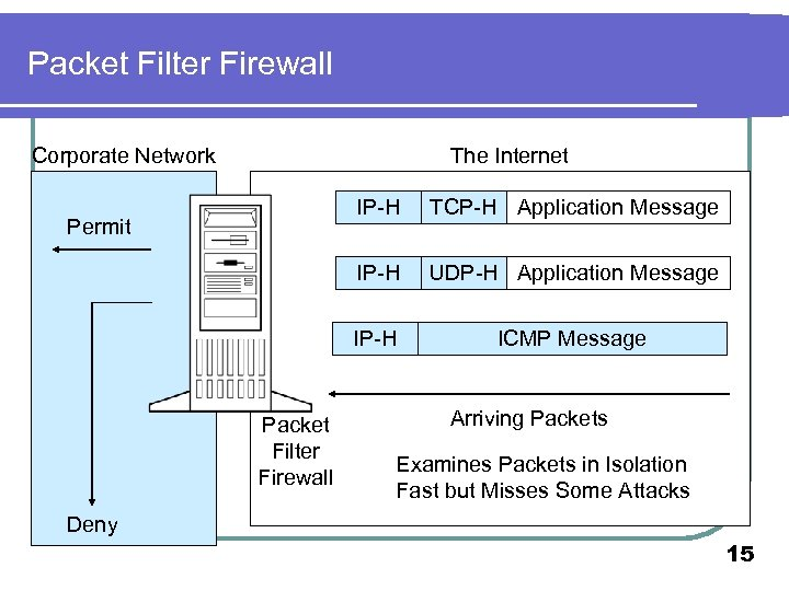 Packet Filter Firewall Corporate Network The Internet IP-H Packet Filter Firewall UDP-H Application Message