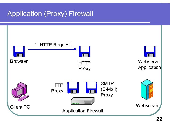 Application (Proxy) Firewall 1. HTTP Request Browser FTP Proxy Client PC Webserver Application HTTP