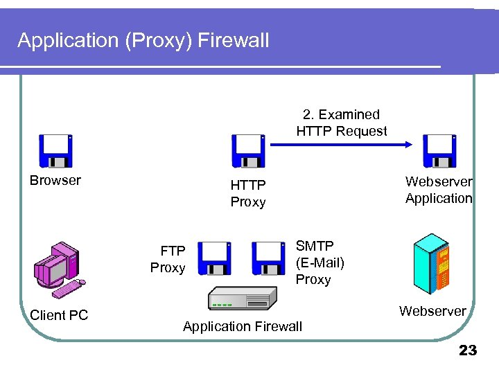 Application (Proxy) Firewall 2. Examined HTTP Request Browser FTP Proxy Client PC Webserver Application
