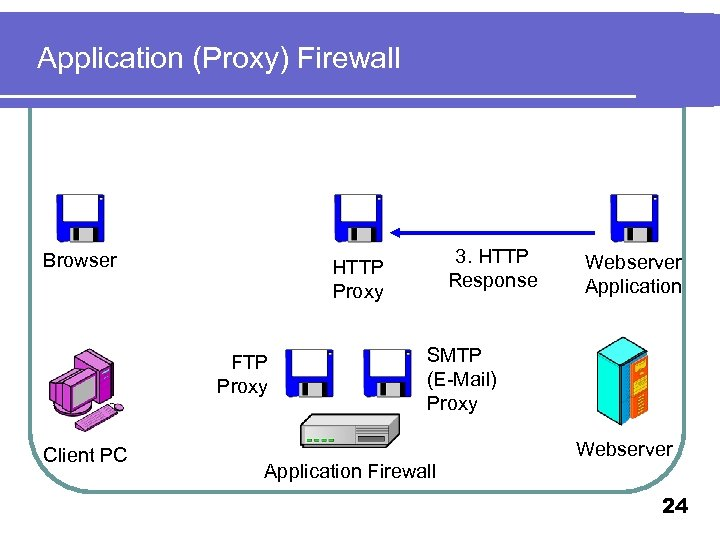 Application (Proxy) Firewall Browser FTP Proxy Client PC 3. HTTP Response HTTP Proxy Webserver