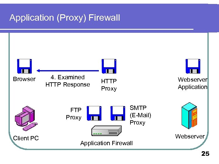 Application (Proxy) Firewall Browser 4. Examined HTTP Response FTP Proxy Client PC Webserver Application