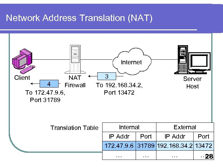 Network Address Translation (NAT) Internet Client NAT 4 Firewall To 172. 47. 9. 6,