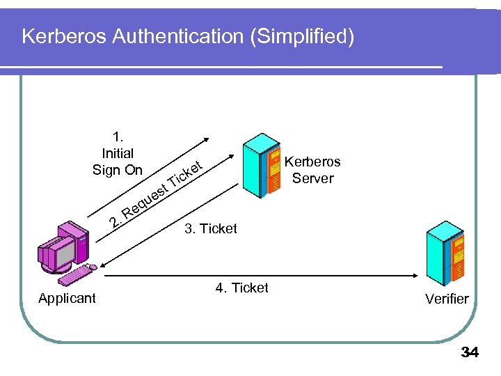 Kerberos Authentication (Simplified) 1. Initial Sign On 2. Applicant q Re Kerberos Server t
