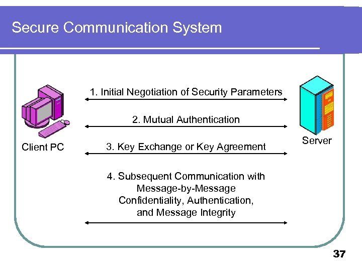 Secure Communication System 1. Initial Negotiation of Security Parameters 2. Mutual Authentication Client PC