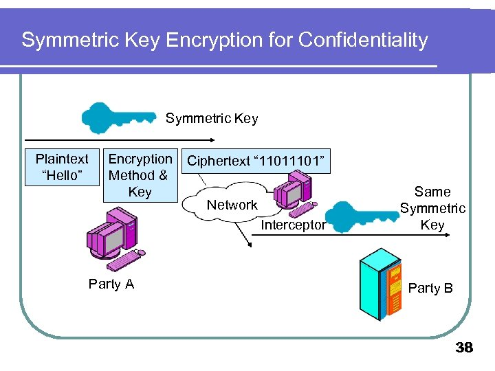 "Symmetric Key Encryption for Confidentiality Symmetric Key Plaintext ""Hello"" Encryption Method & Key Ciphertext"