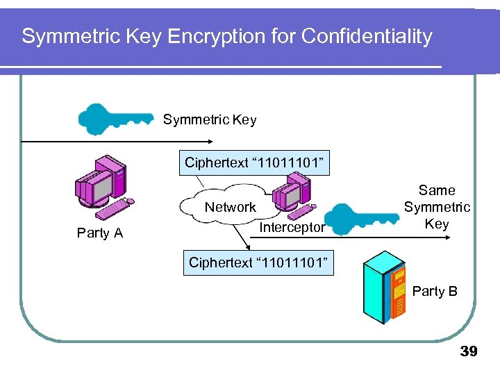 "Symmetric Key Encryption for Confidentiality Symmetric Key Ciphertext "" 1101"" Network Party A Interceptor"