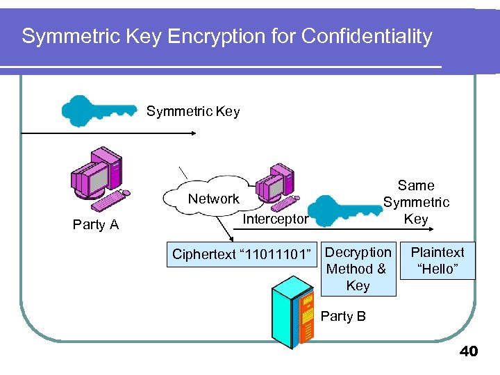 Symmetric Key Encryption for Confidentiality Symmetric Key Same Symmetric Key Network Party A Interceptor