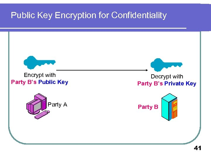 Public Key Encryption for Confidentiality Encrypt with Party B's Public Key Party A Decrypt