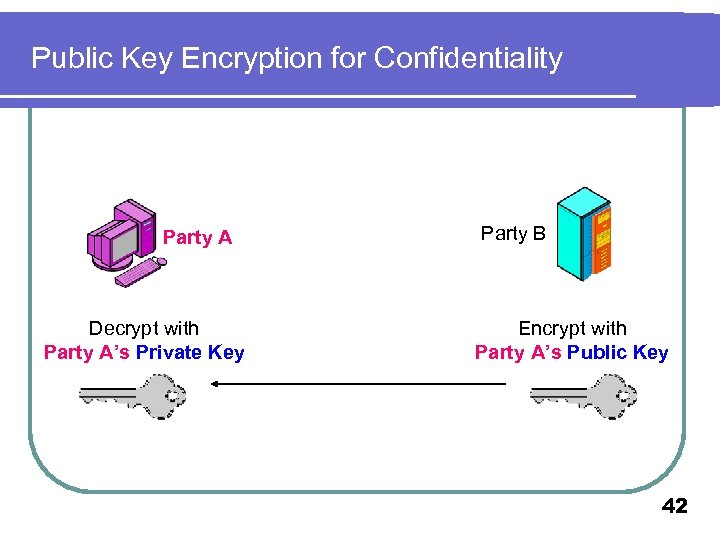Public Key Encryption for Confidentiality Party A Decrypt with Party A's Private Key Party