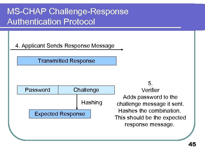 MS-CHAP Challenge-Response Authentication Protocol 4. Applicant Sends Response Message Transmitted Response Password Challenge Hashing