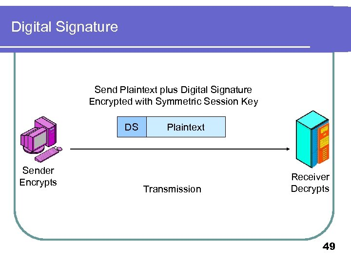 Digital Signature Send Plaintext plus Digital Signature Encrypted with Symmetric Session Key DS Sender