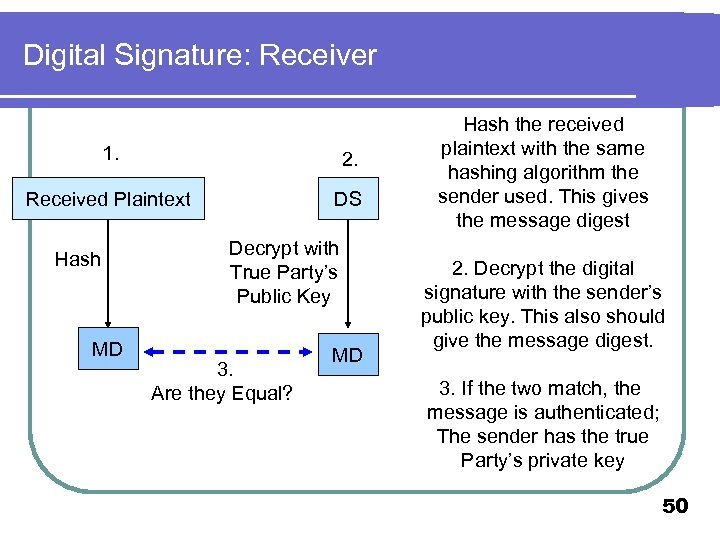 Digital Signature: Receiver 1. 2. Received Plaintext DS Hash MD Decrypt with True Party's