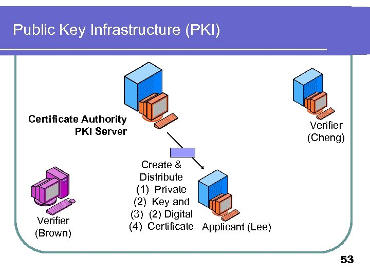 Public Key Infrastructure (PKI) Certificate Authority PKI Server Verifier (Brown) Verifier (Cheng) Create &