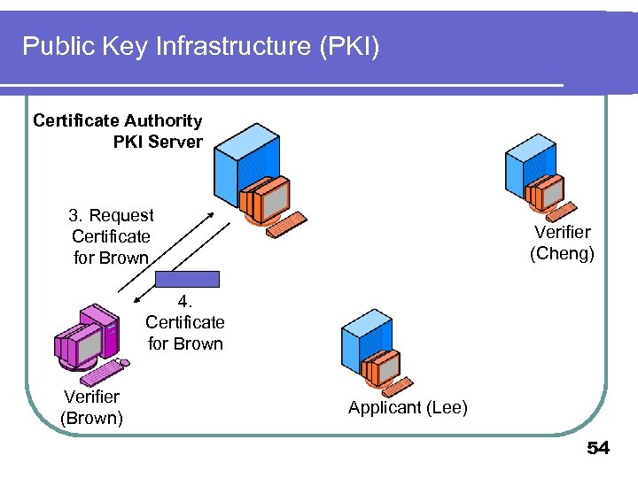 Public Key Infrastructure (PKI) Certificate Authority PKI Server 3. Request Certificate for Brown Verifier