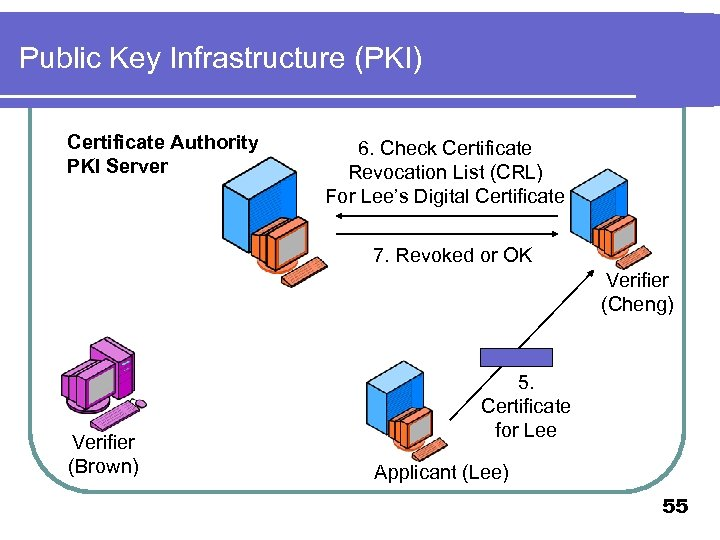 Public Key Infrastructure (PKI) Certificate Authority PKI Server 6. Check Certificate Revocation List (CRL)