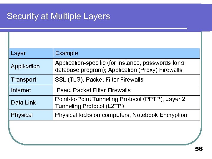 Security at Multiple Layers Layer Example Application-specific (for instance, passwords for a database program);