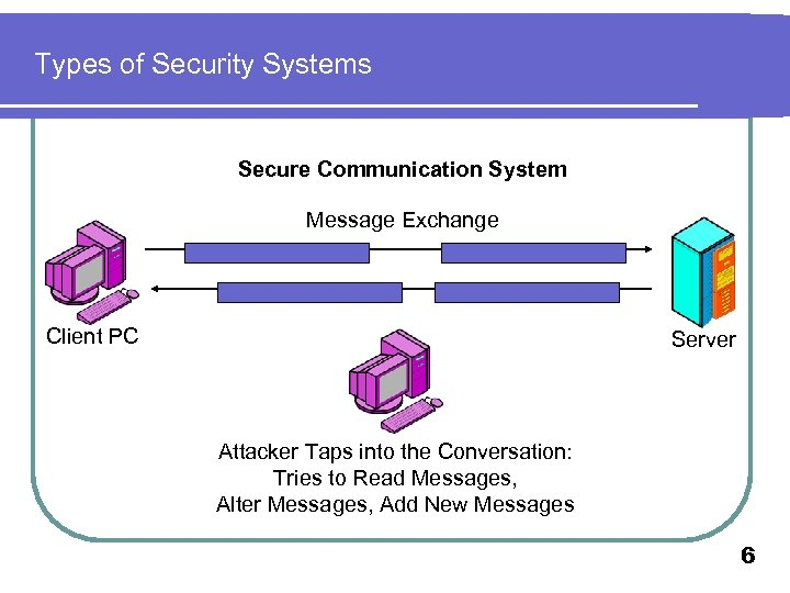 Types of Security Systems Secure Communication System Message Exchange Client PC Server Attacker Taps