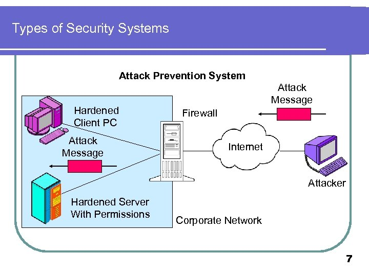 Types of Security Systems Attack Prevention System Hardened Client PC Attack Message Firewall Internet