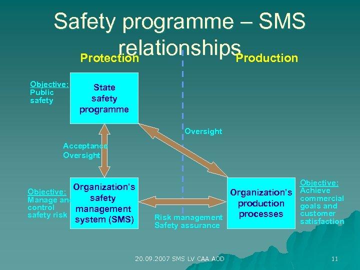 Safety programme – SMS relationships Protection Production Objective: Public safety State safety programme Oversight