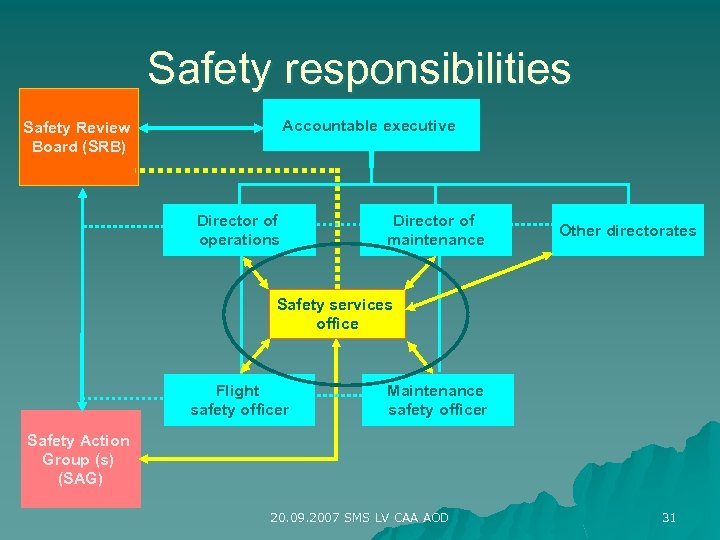Safety responsibilities Accountable executive Safety Review Board (SRB) Director of operations Director of maintenance