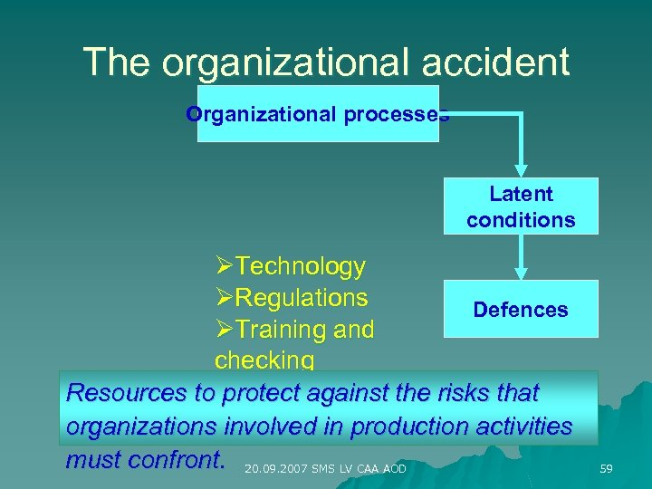 The organizational accident Organizational processes Latent conditions ØTechnology ØRegulations Defences ØTraining and checking Resources