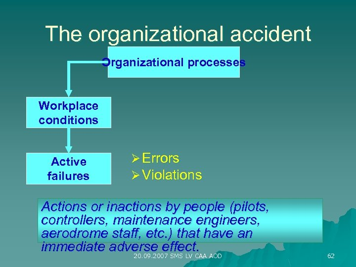The organizational accident Organizational processes Workplace conditions Active failures Ø Errors Ø Violations Actions
