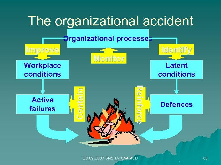 The organizational accident Organizational processes Improve Monitor Latent conditions Reinforce Contain Workplace conditions Active
