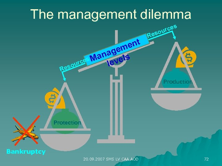 The management dilemma es rc sou R ent gem ana els es M urc