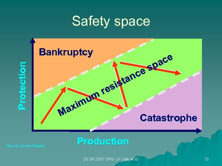 Safety space Protection Bankruptcy Source: James Reason um xim Ma ce pa es nc