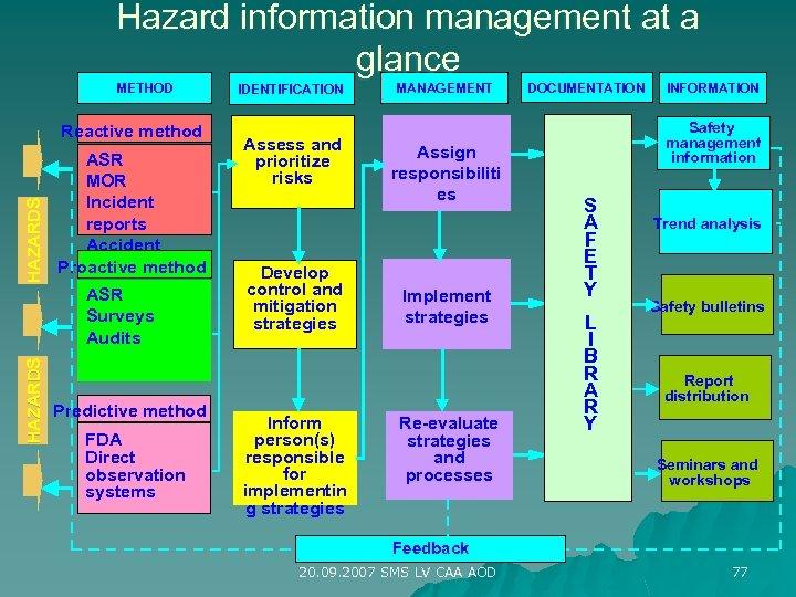 Hazard information management at a glance METHOD HAZARDS Reactive method ASR MOR Incident reports