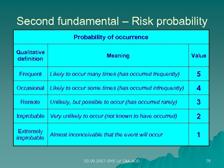 Second fundamental – Risk probability Probability of occurrence Qualitative definition Frequent Meaning Likely to